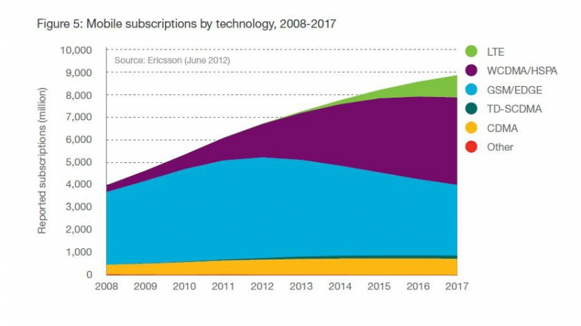 85 percent of the world's population will have internet coverage via 3G by 2017