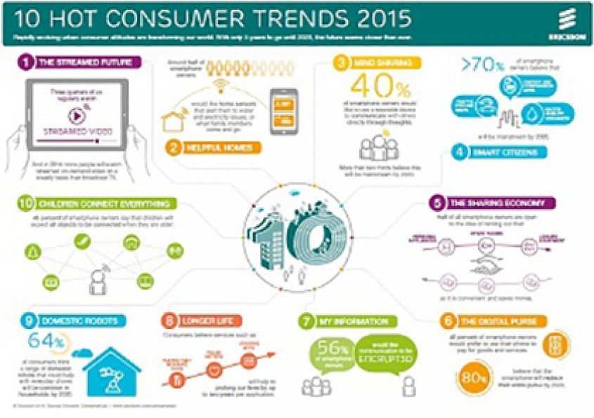 Ericsson's 10 Hot Consumer Trends For 2015