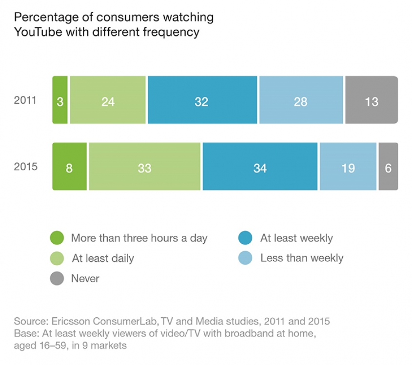 Consumers watching YouTube for more than three hours per day