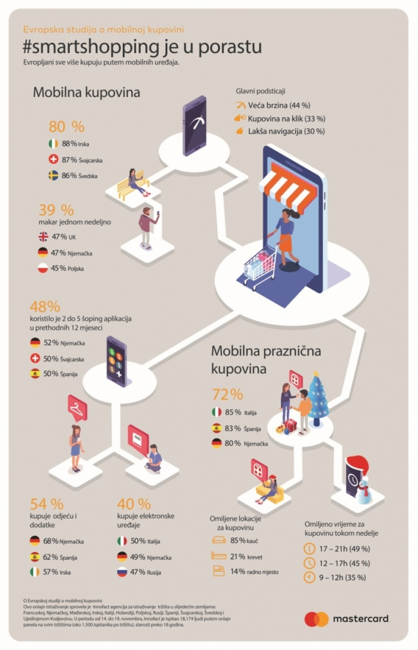 Mastercard study - Eight out of ten Europeans make purchases via smartphones