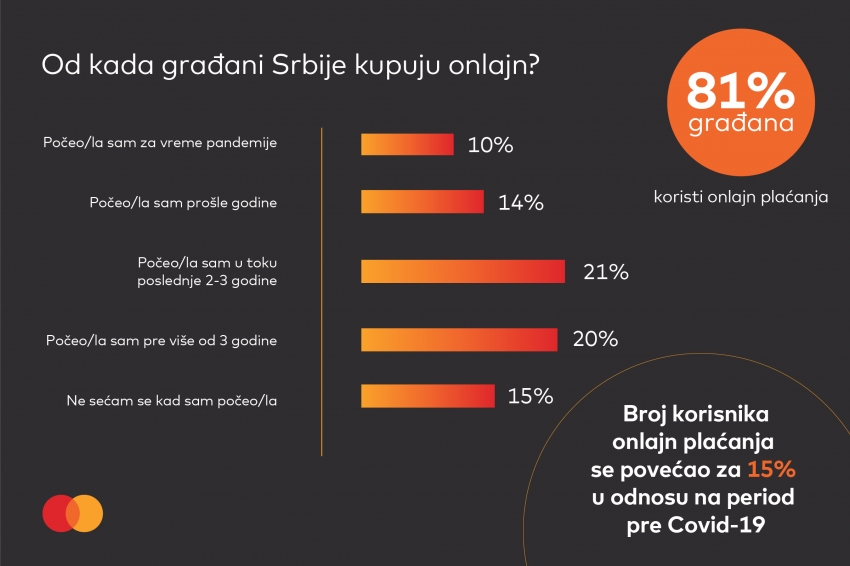 15% more online shoppers than before the pandemic, two thirds buy only on the Serbian web